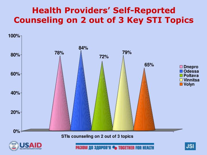 Health Providers' Self-Reported Counseling on 2 out of 3 Key STI Topics