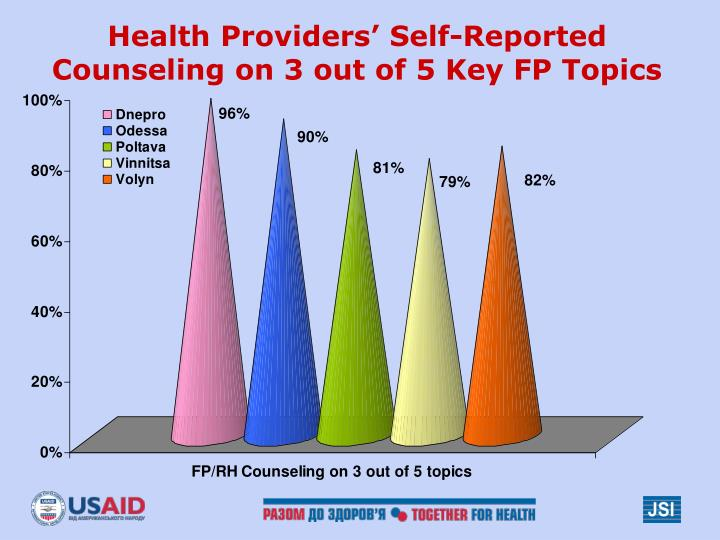 Health Providers' Self-Reported Counseling on 3 out of 5 Key FP Topics