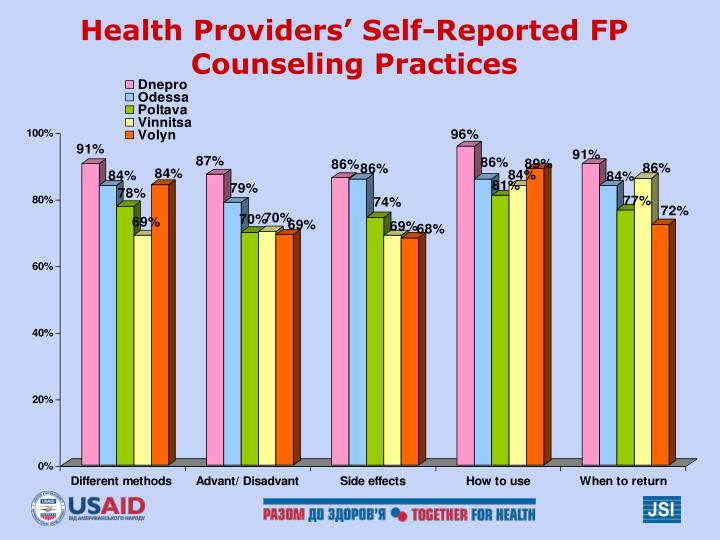Health Providers' Self-Reported FP Counseling Practices