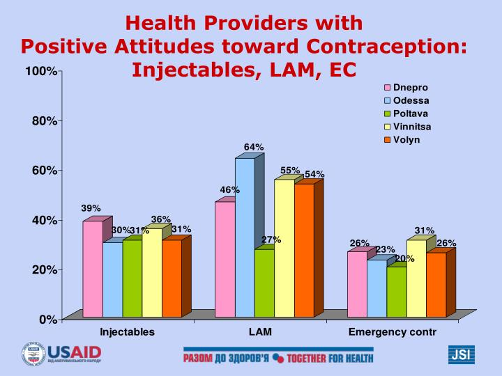 Health Providers with