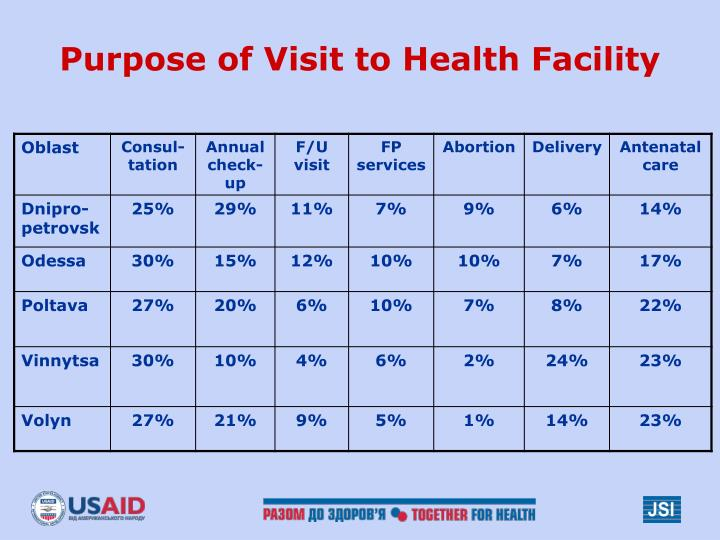 Purpose of Visit to Health Facility