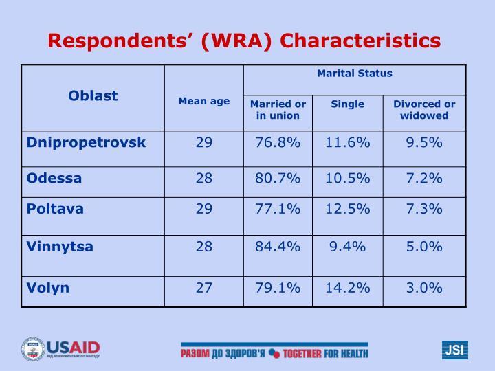 Respondents' (WRA) Characteristics