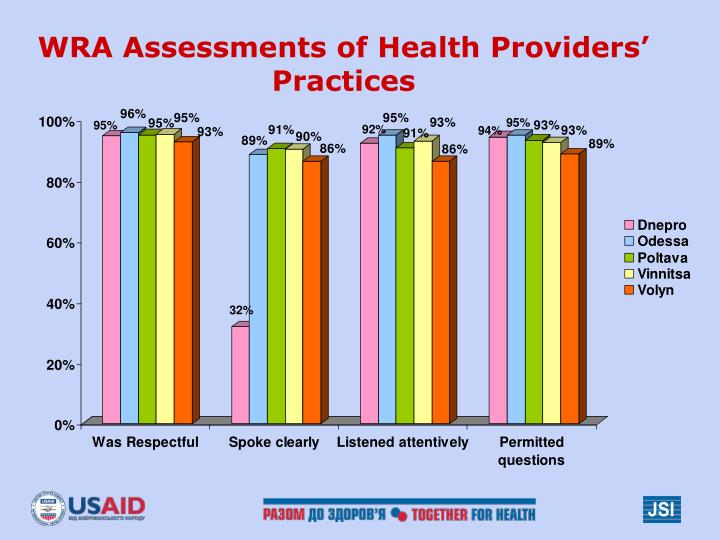 WRA Assessments of Health Providers' Practices