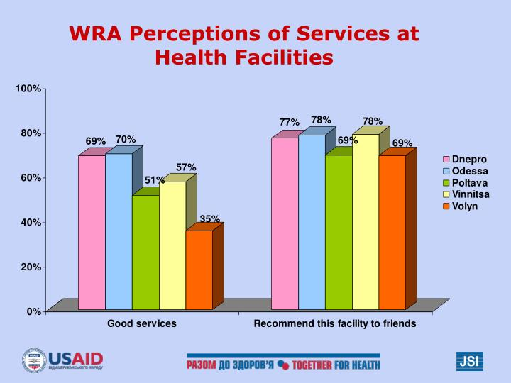 WRA Perceptions of Services at