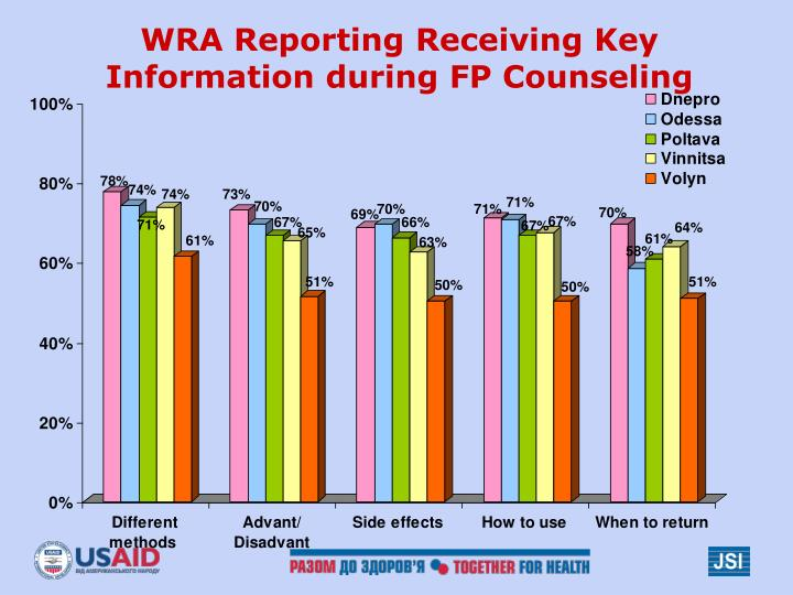 WRA Reporting Receiving Key Information during FP Counseling