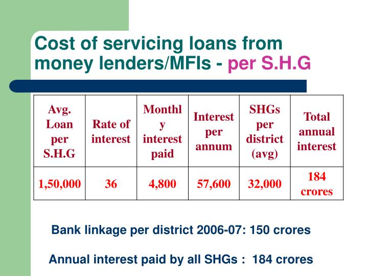 Cost of servicing loans from money lenders/MFIs -