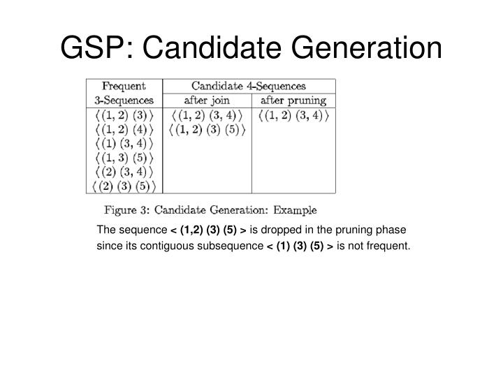 GSP: Candidate Generation