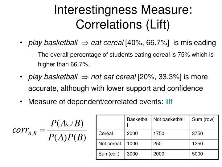 Interestingness Measure: Correlations (Lift)