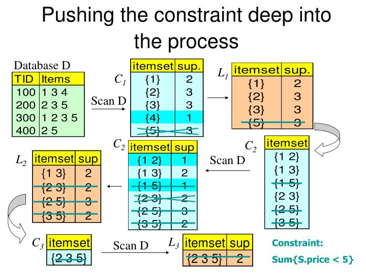 Pushing the constraint deep into the process