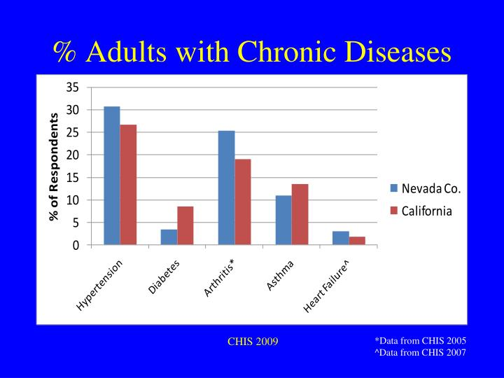 % Adults with Chronic Diseases