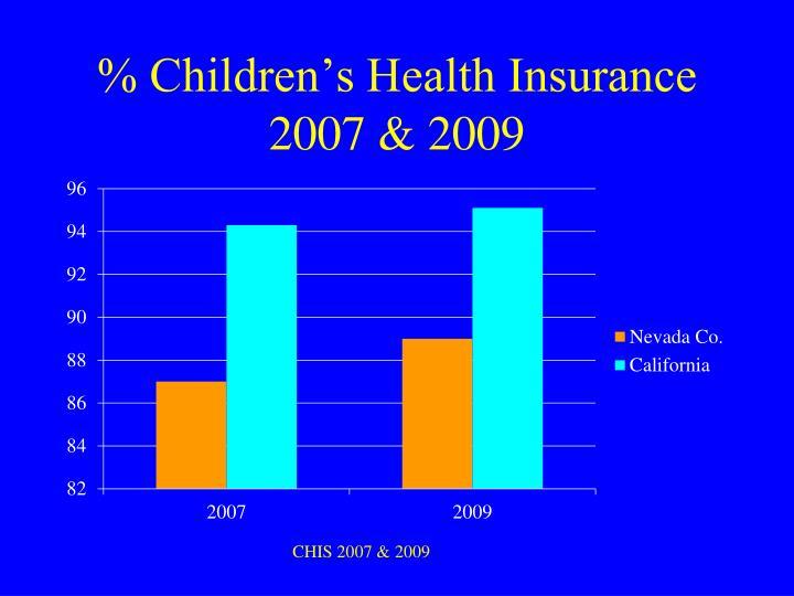 % Children's Health Insurance 2007 & 2009