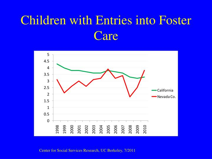 Children with Entries into Foster Care