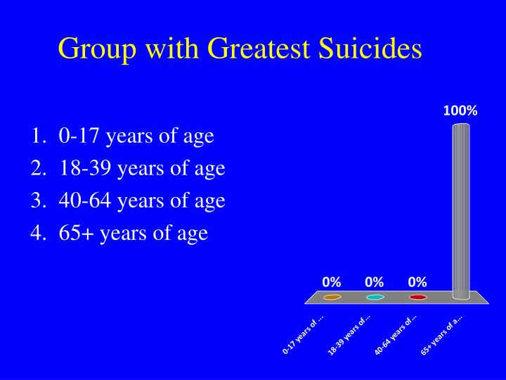 Group with Greatest Suicides