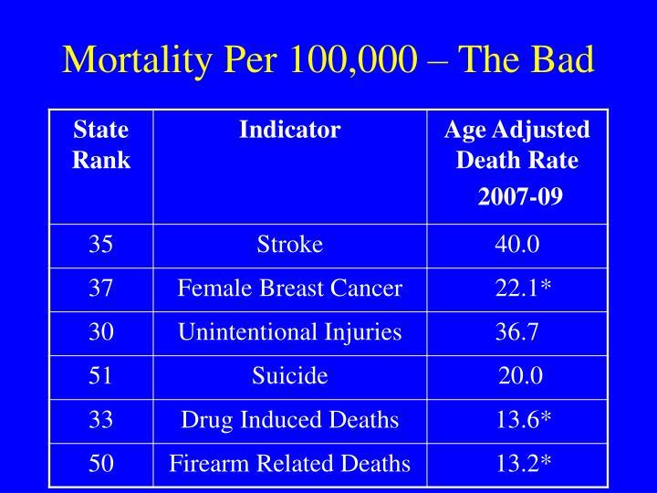Mortality Per 100,000 – The Bad