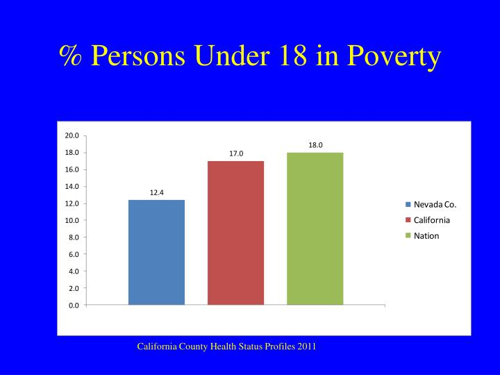 % Persons Under 18 in Poverty