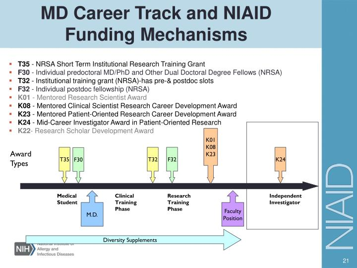 MD Career Track and NIAID Funding Mechanisms