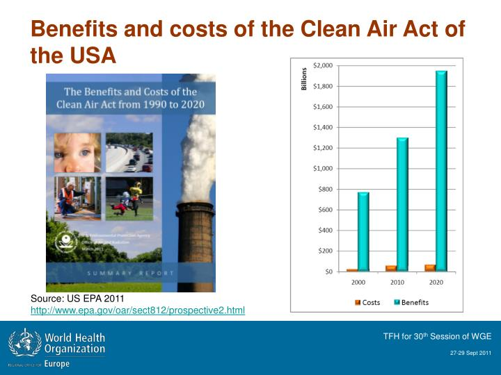 Benefits and costs of the Clean Air Act of the USA
