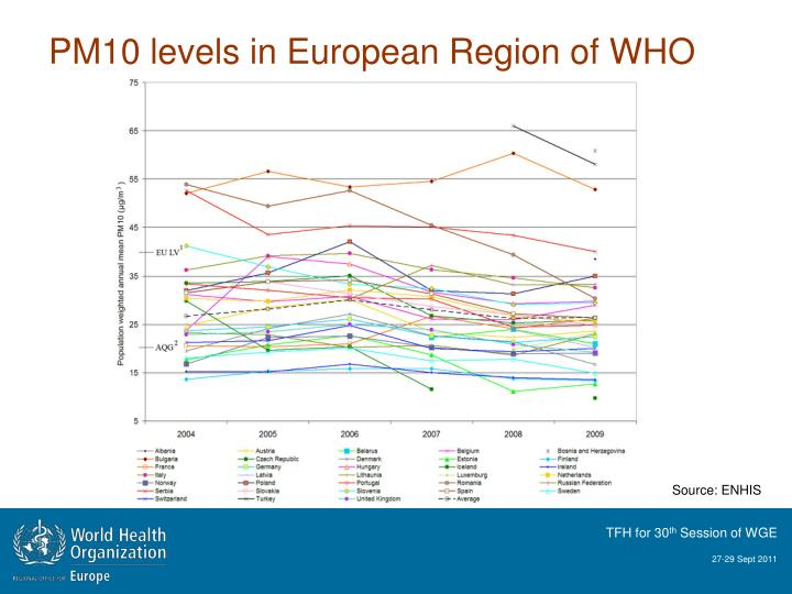 PM10 levels in European Region of WHO