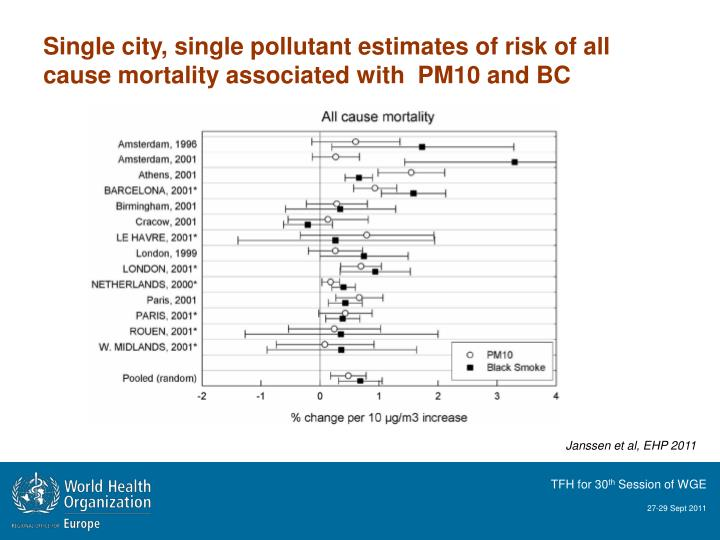 Single city, single pollutant estimates of risk of all cause mortality associated with  PM10 and BC