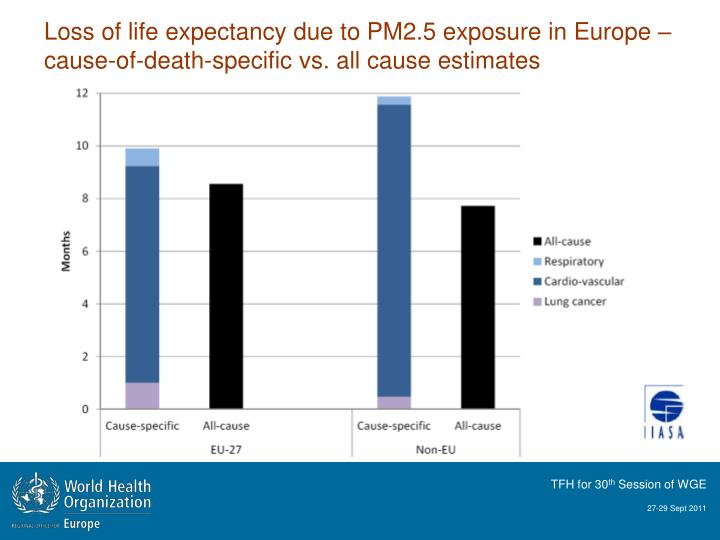 Loss of life expectancy due to PM2.5 exposure in Europe – cause-of-death-specific vs. all cause estimates