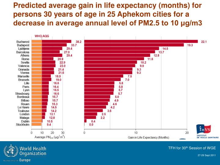 Predicted average gain in life expectancy (months) for persons 30 years of age in 25 Aphekom cities for a decrease in average annual level of PM2.5 to 10 μg/m3