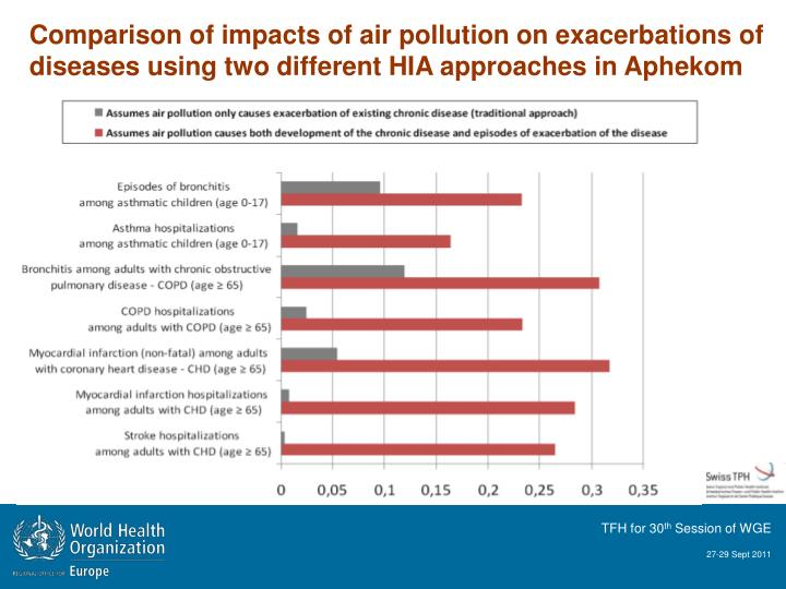 Comparison of impacts of air pollution on exacerbations of diseases using two different HIA approaches in Aphekom