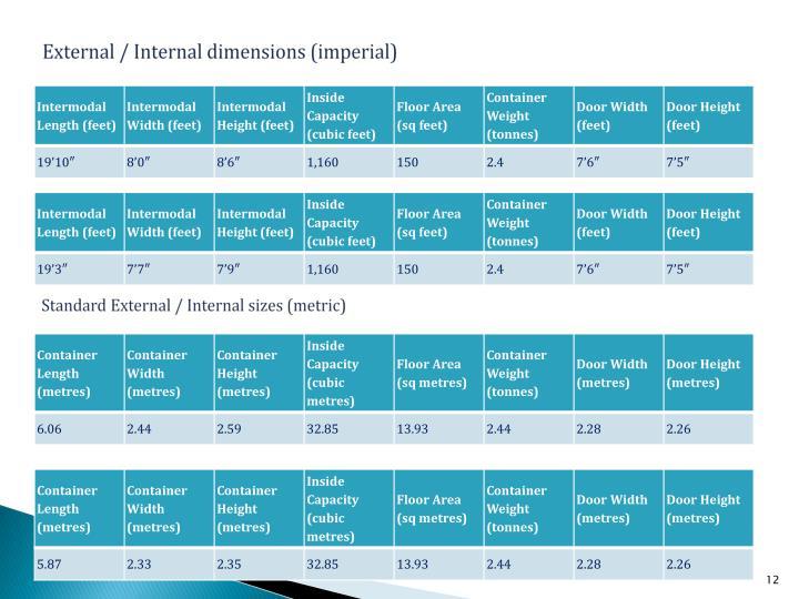External / Internal dimensions (imperial)