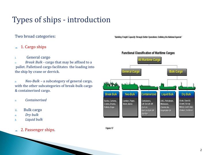 Types of ships - introduction