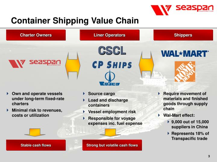 Container Shipping Value Chain