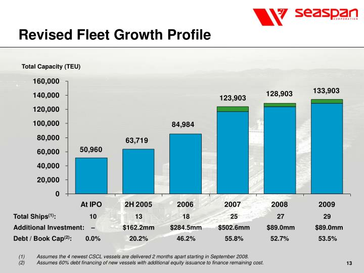 Revised Fleet Growth Profile