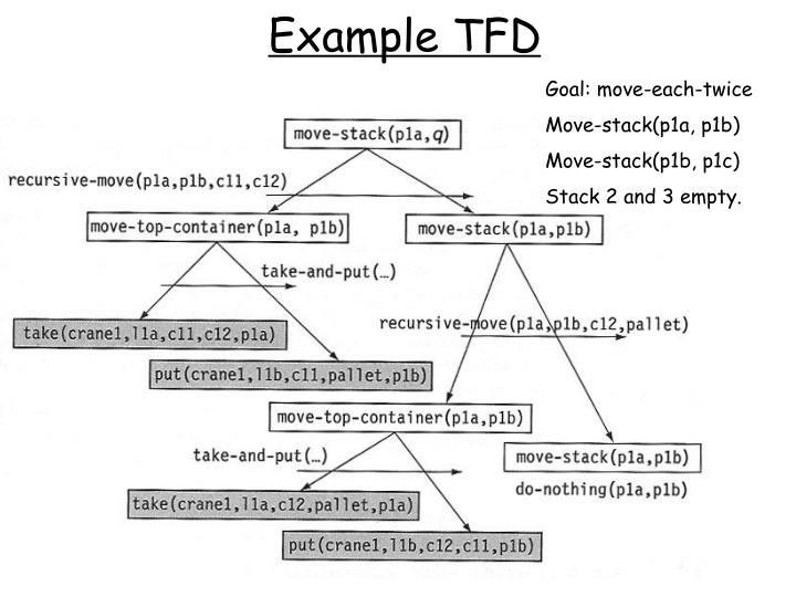 Example TFD
