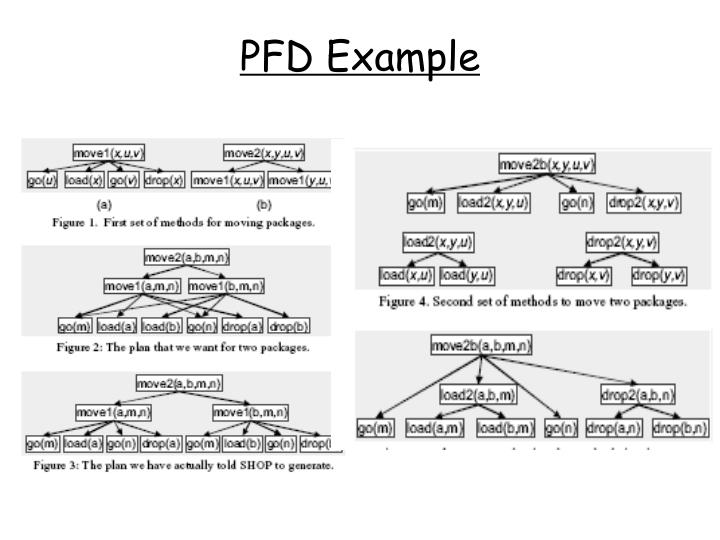 PFD Example
