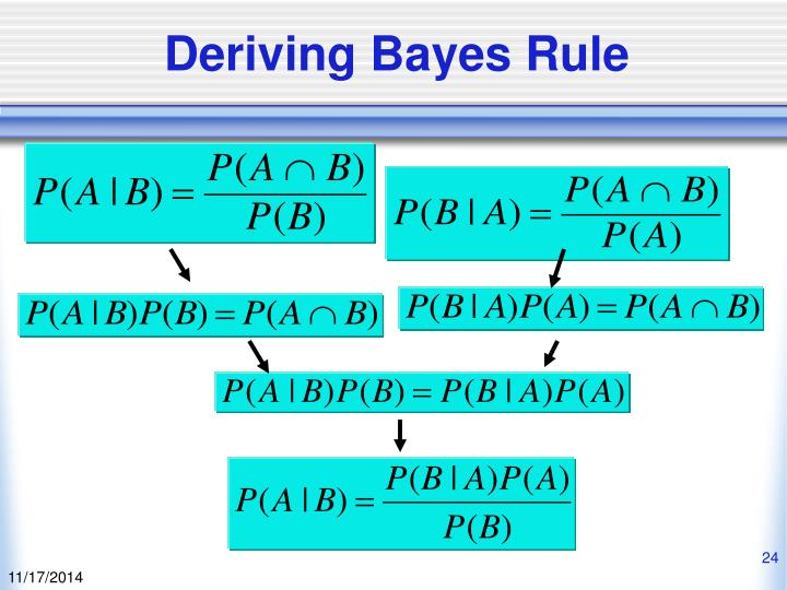 Deriving Bayes Rule