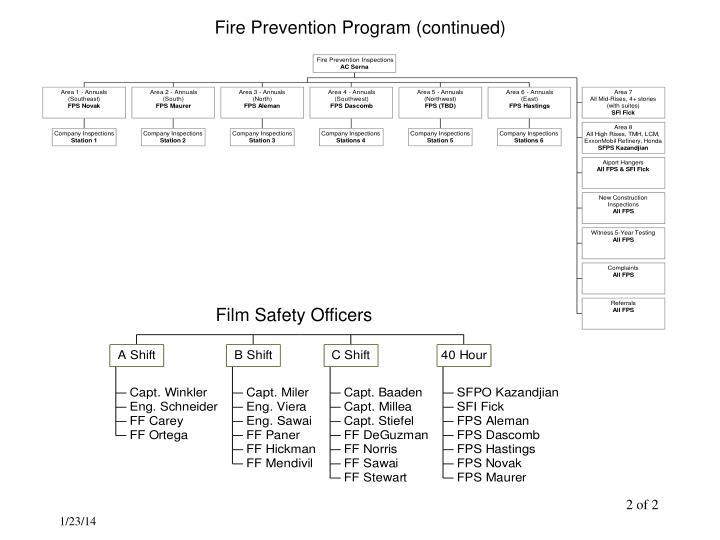 Fire Prevention Program (continued)
