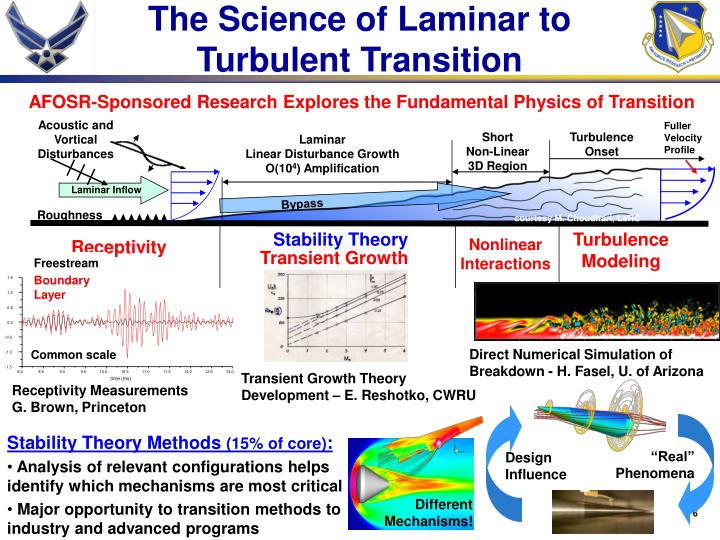 The Science of Laminar to Turbulent Transition