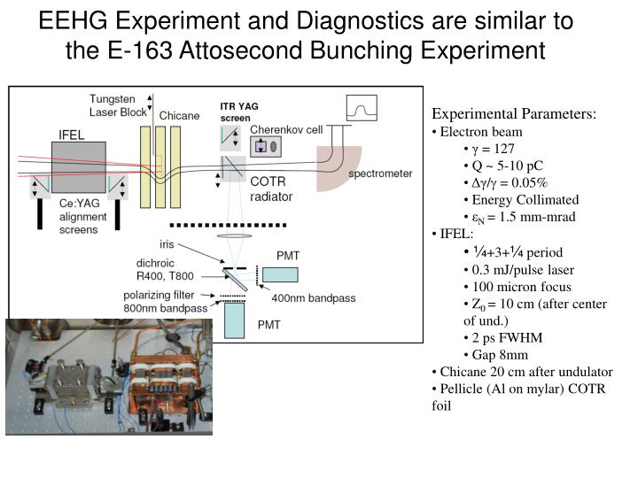 EEHG Experiment and Diagnostics are similar to   the E-163 Attosecond Bunching Experiment