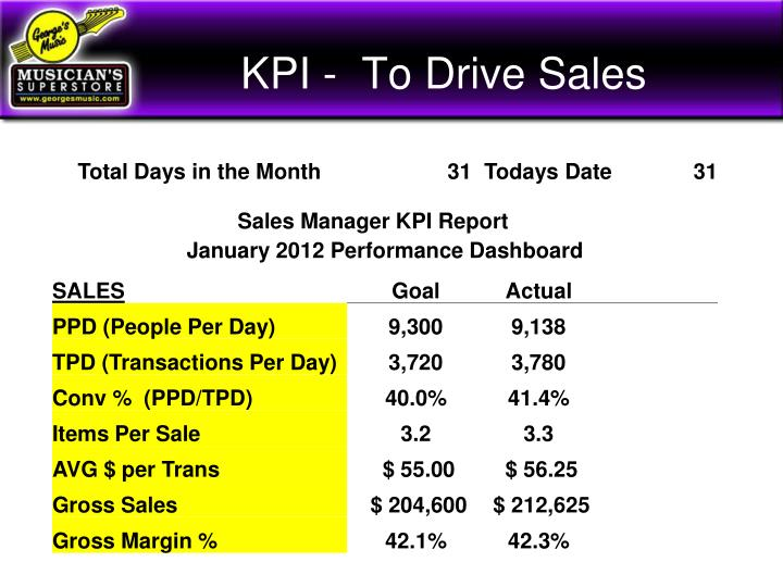 KPI -  To Drive Sales