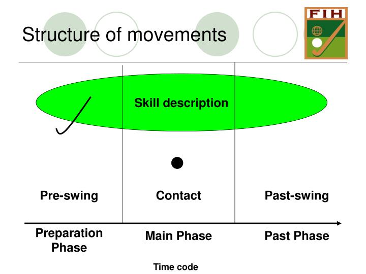 Structure of movements