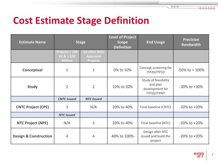 Cost Estimate Stage Definition