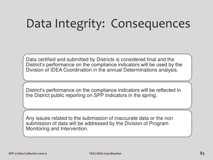 Data Integrity:  Consequences