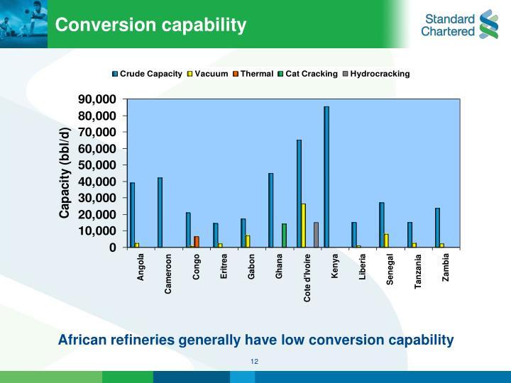 Conversion capability