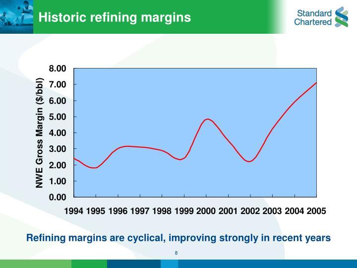 Historic refining margins