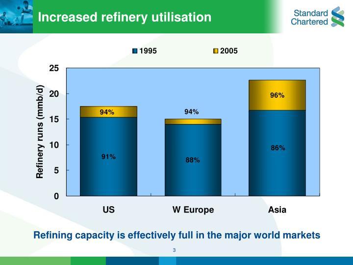 Increased refinery utilisation