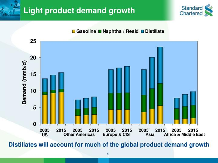 Light product demand growth
