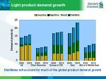 light product demand growth