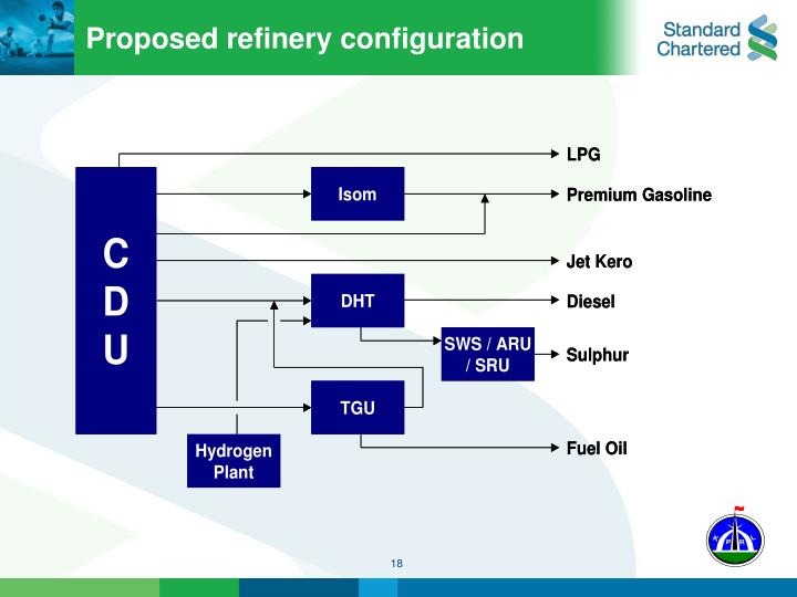 Proposed refinery configuration