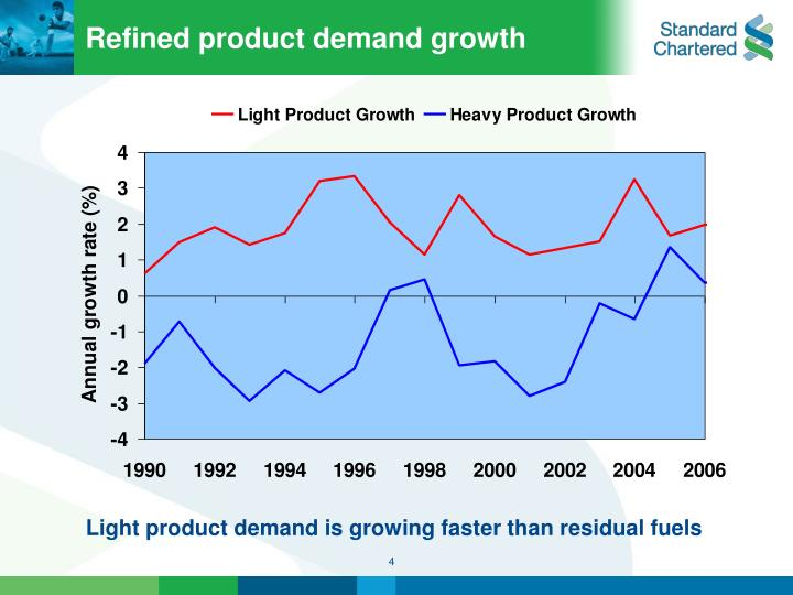 Refined product demand growth