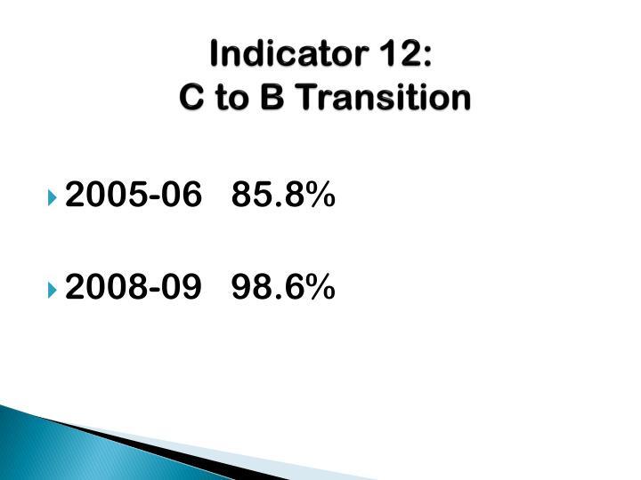 Indicator 12: