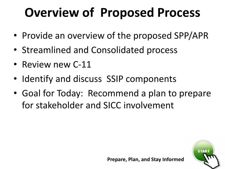 Overview of proposed process