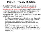 phase 1 theory of action